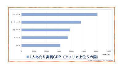 1人あたり実質GDPアフリカ上位5カ国グラフ.png